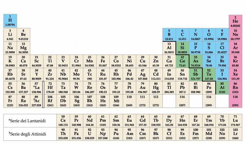 Appunti di chimica generale ed inorganica per biologia - Numero elementi tavola periodica ...